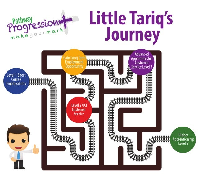 Higher  Apprenticeship  Level 5  Gain Long Term  Employment  Opportunity  Little Tariq's  Journey  Level 1 Short  Course  ...
