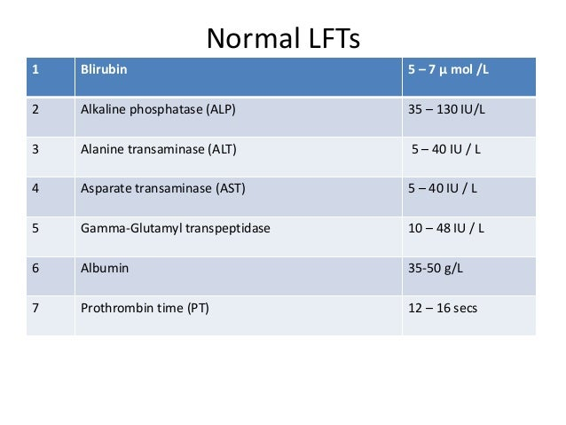 How to Test Liver Function