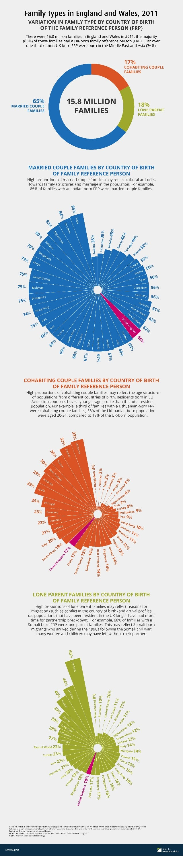 Family Types in England and Wales in 2011 - Census Data