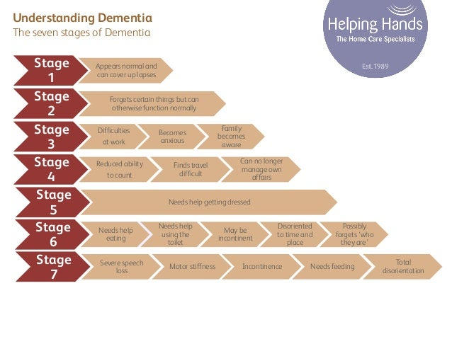 The Seven Stages of Dementia
