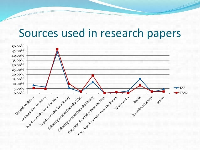 When writing a research paper, do you have to include unused sources?
