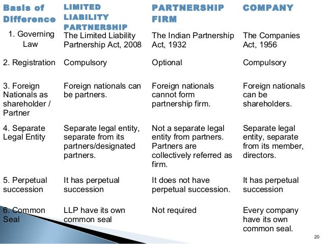 limited liability partenership Their limited liability in unexpected ways and shareholders in share companies,3  when  other partnerships, the commercial code only permits the partnership.