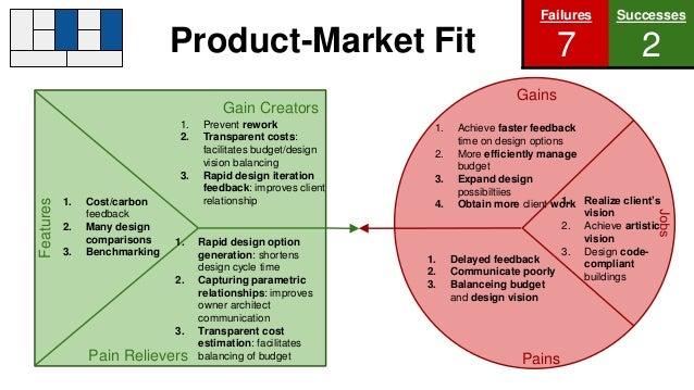 ... Prevent rework2. Transparent costs:facilitates budget/designvision