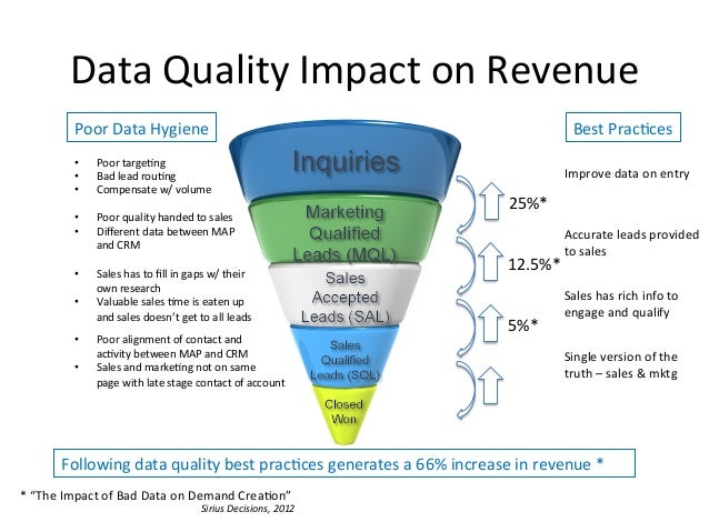 How Data Quality Impacts The Entire Lead LifeCycle
