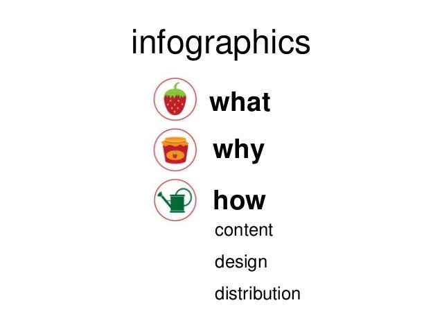 infographics what why  how content design  distribution