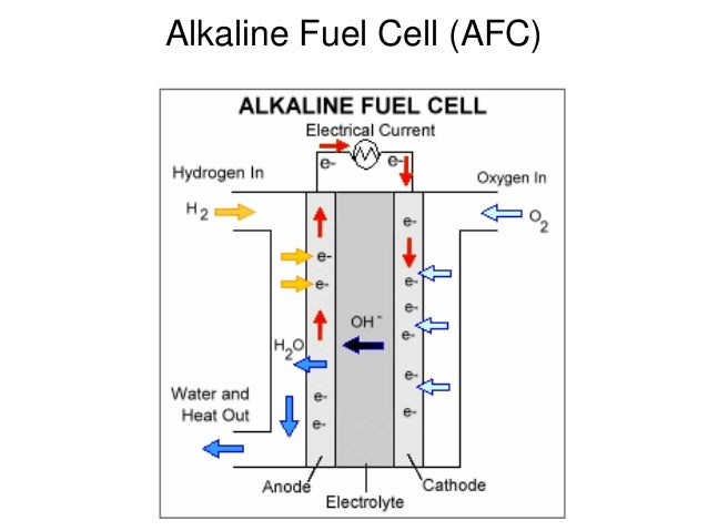 Why Fuel Cell Cars Dont Work Part 3 Mux Blog Tweakblogs