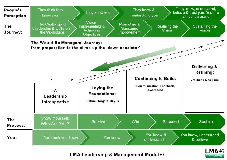 Lma leadership & management model 2