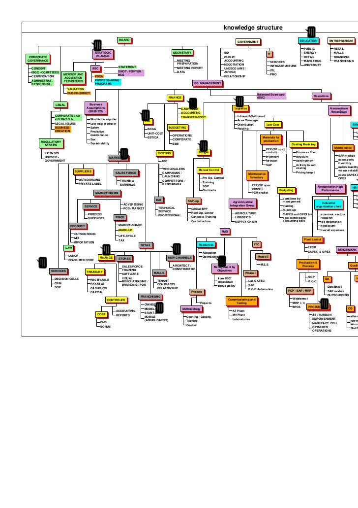 knowledge structure                                                             BOARD                                     ...