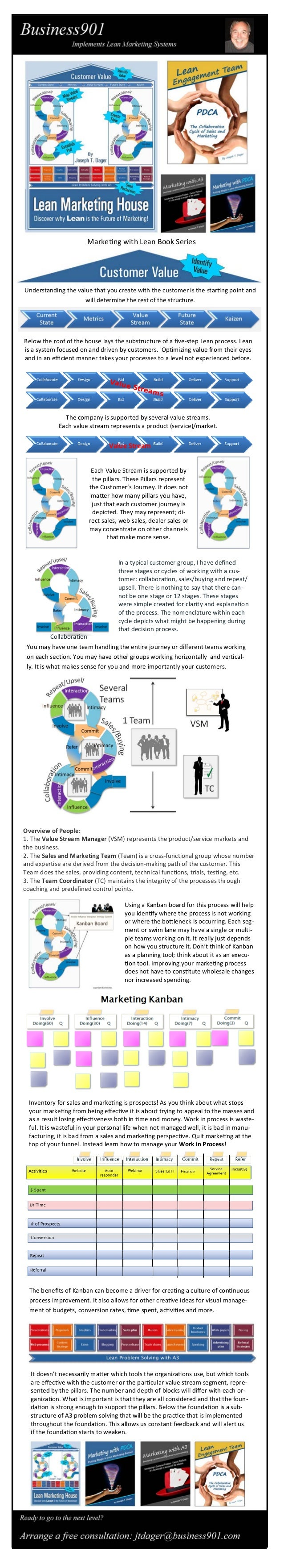 Lean Marketing House InfoGraphic