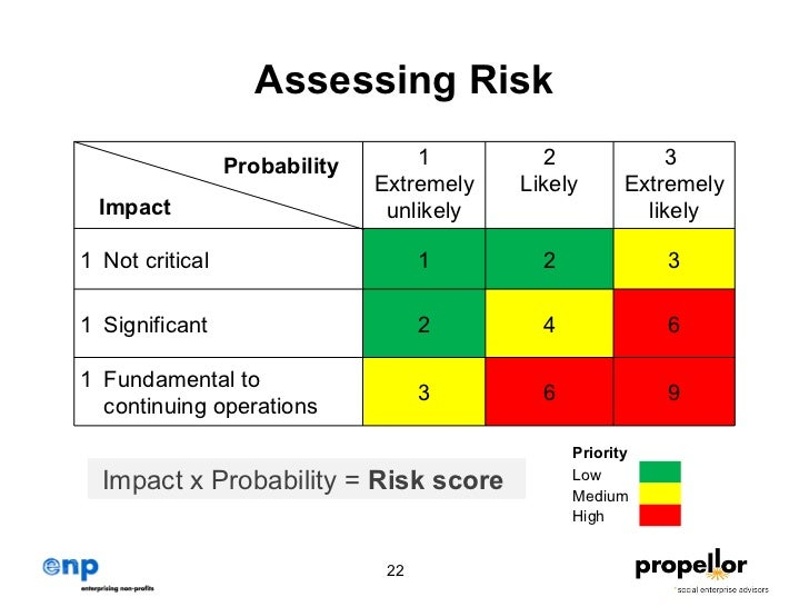 do you think many organizations use probability impact matrixes To do this, they use information on the frequency of having a car accident by gender, age, type of car and number of kilometres driven each year to estimate an individual person's probability (or risk) of a motor vehicle accident.