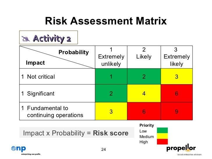 Social Enterprise Learning Toolkit Risk Management Module