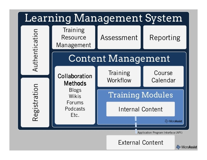 Management reporting system