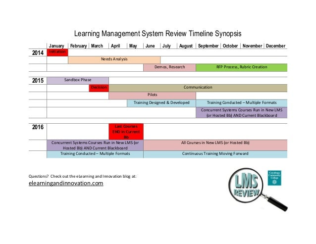 Learning Management System Review Timeline Synopsis January February March April May June July August September October No...