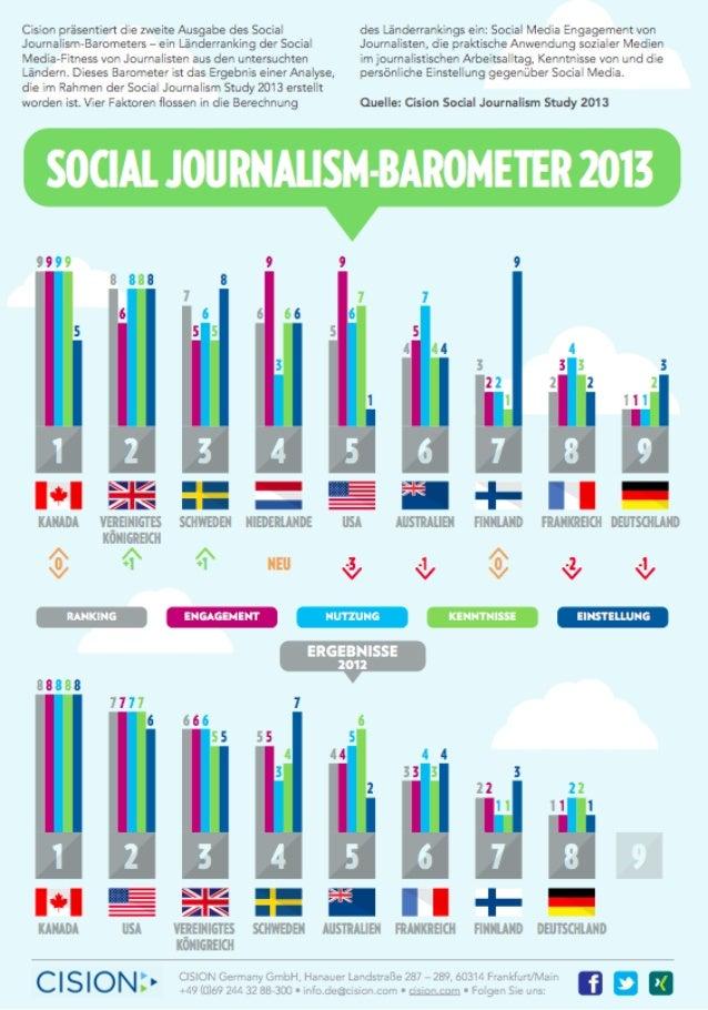 Cision Social Journalism-Barometer 2013: Kanada wieder auf Platz 1; Deutschland fällt weiter ab