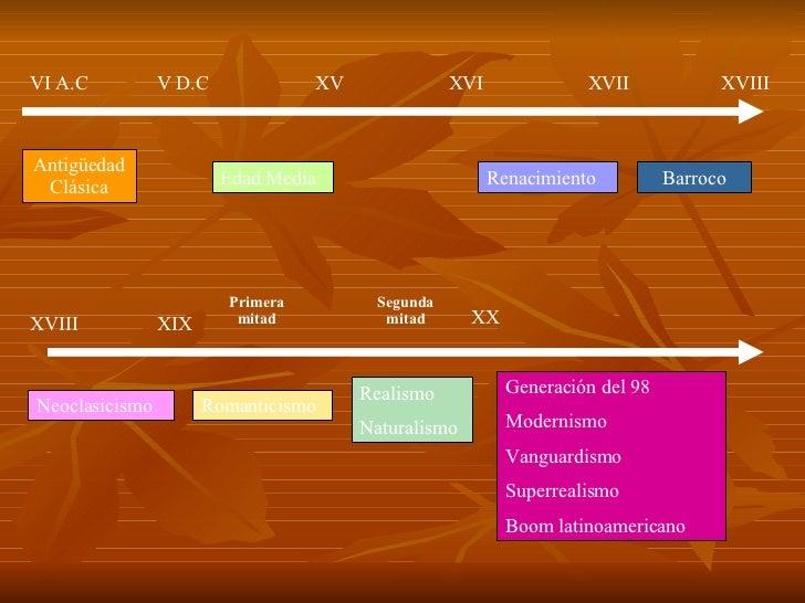 Antigüedad Clásica VI A.C V D.C Edad Media XV Renacimiento XVI XVII XVIII Barroco XVIII XIX Neoclasicismo Primera mitad Ro...