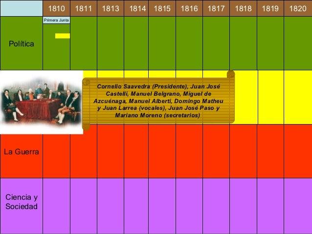 Línea de tiempo 1810 1820