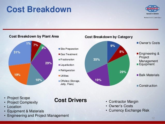 Lng markets a canadian contactors perspective john j jeffers for Construction cost breakdown