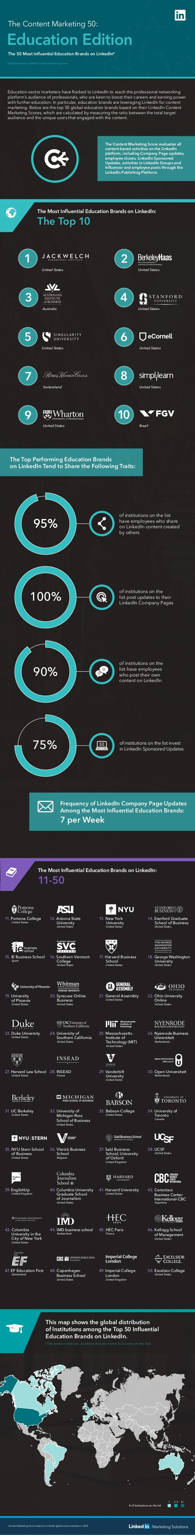 *As Measured by LinkedIn's Content Marketing Score The Most Influential Education Brands on LinkedIn: The Top 10 Content Ma...