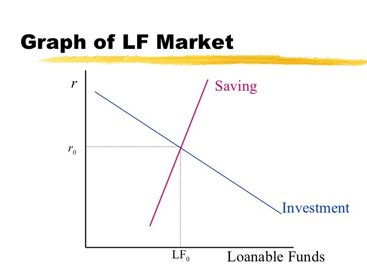 Loanable funds  Loanable Funds Graph