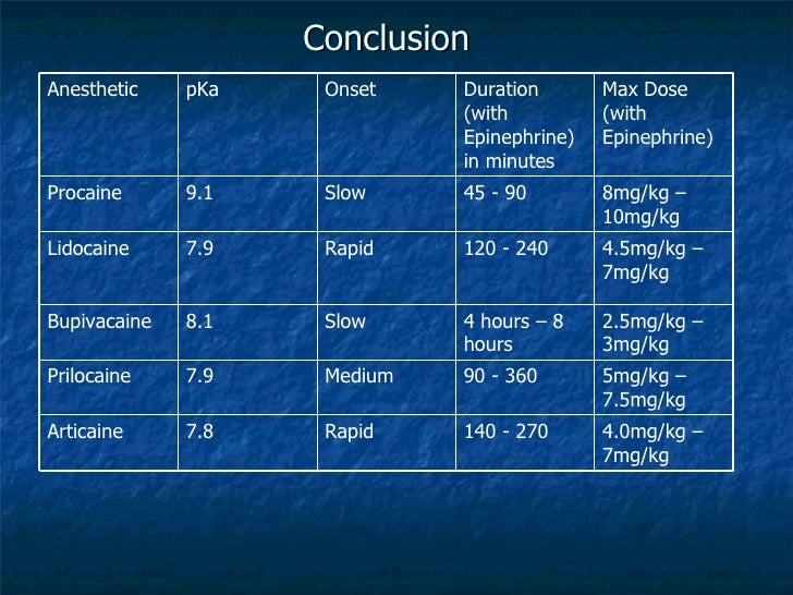 lidocaine 7mg kg
