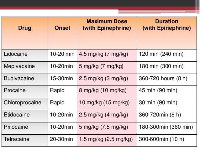 xylocaine with epinephrine dose