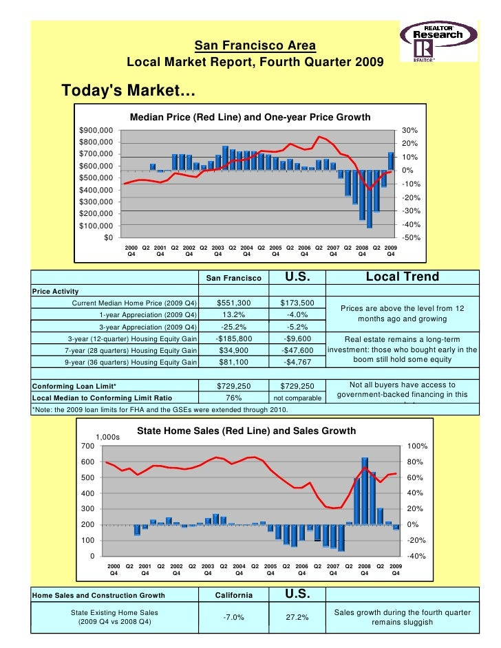 San Francisco Area                                 Local Market Report, Fourth Quarter 2009          Today's Market…      ...
