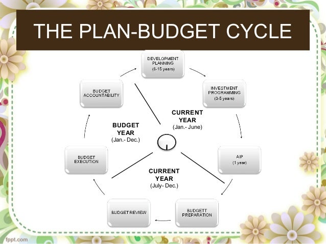 budgeting for planning and controlling Objectives of budgetary control • planning: a budget provides a detailed plan of  action for a business over a definite period of time detailed.