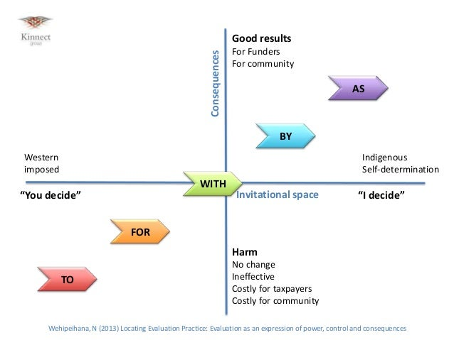 "Consequences  Good results For Funders For community  AS  BY Western imposed  Indigenous Self-determination  WITH ""You dec..."