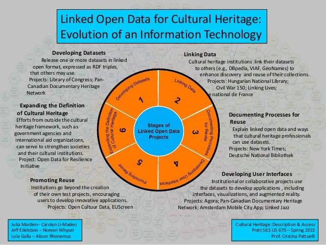 Linked Open Data for Cultural Heritage:Evolution of an Information TechnologyCultural Heritage: Description & AccessPratt ...