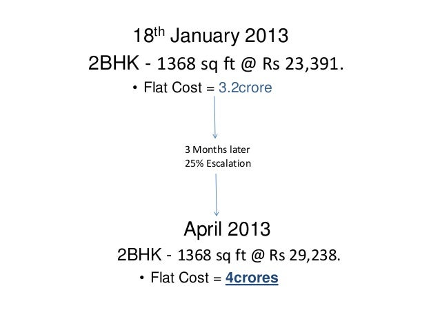 18th January 20132BHK - 1368 sq ft @ Rs 23,391.     • Flat Cost = 3.2crore             3 Months later             25% Esca...