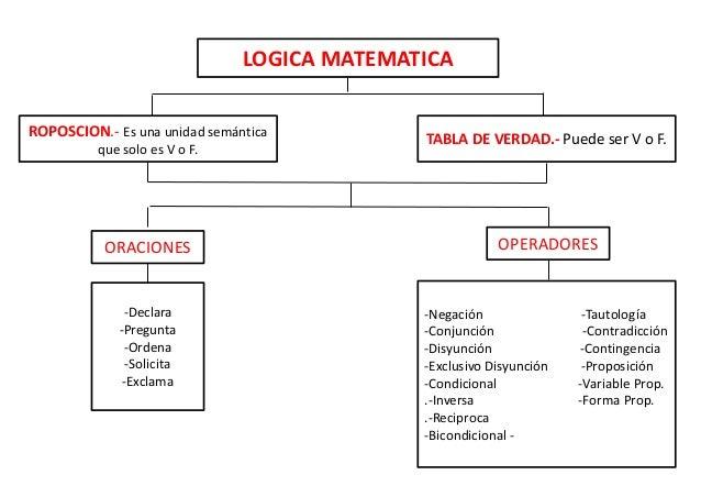 LOGICA MATEMATICA  ROPOSCION.- Es una unidad semántica  que solo es V o F.  TABLA DE VERDAD.- Puede ser V o F.  ORACIONES ...