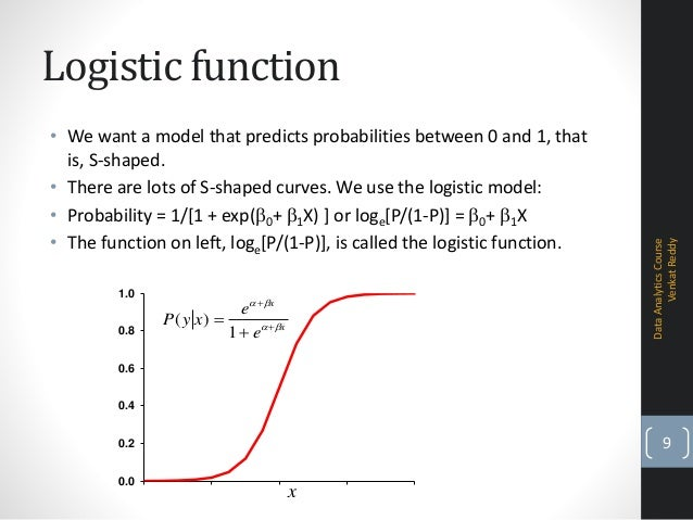 logistic function and population In logistic growth, a population's per capita growth rate gets smaller and smaller as population size approaches a maximum imposed by limited resources in the environment,  r r r r is just a function of birth and death rates you can learn more about the meaning and derivation of the equation here:  exponential & logistic growth.