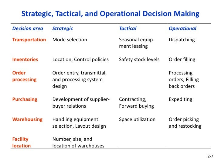 tactical decisions Tips on strategic, tactical and operational decision making by: eyes wide open decision-making is a special art in small business getting the balance right between strategic, tactical and operational decisions will have your business powering ahead.