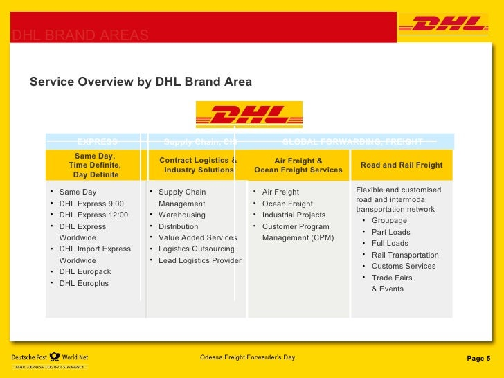 dhl worldwide express migration from legacy system to dbms Manage databases keep your important you can restore a database from the backup if a database is corrupted  using dhl recipient databases.