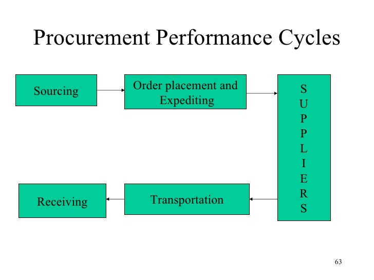 procurement and logistics management notes pdf