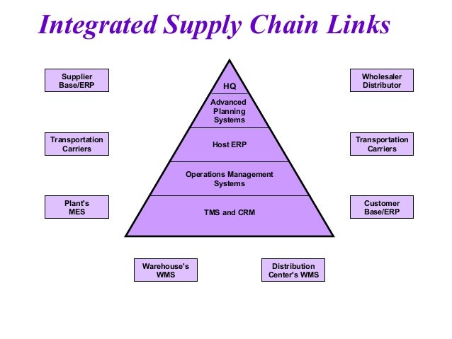 the integration of supply chain management The difference between logistics and supply chain management is quite complicated here in this article we have compile the basic differences between the two entities, yet logistics is a part of supply chain management.