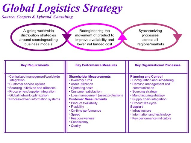 how global logistic contribute to organisation strategy 1 disaster management and risk reduction: strategy and coordination executive summary the international federation needs to have the capacity to mitigate against.