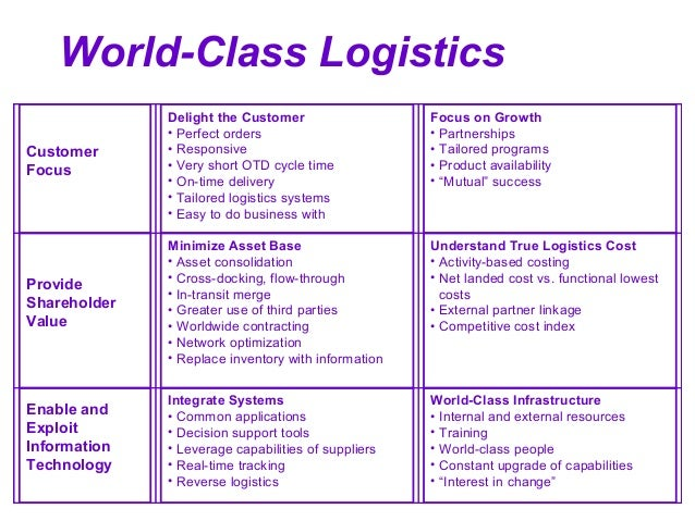 Logistics and Supply Chain Management art and design university in australia