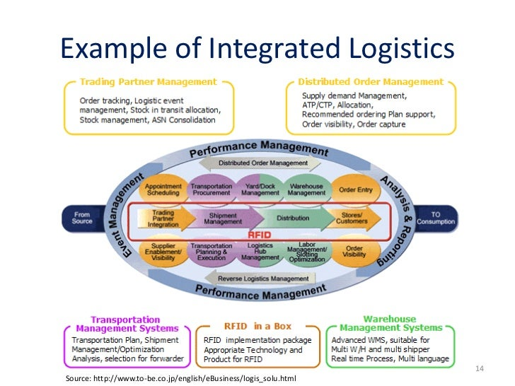 information technology and logistics integration essay Technology is now playing an increasingly important role in the aviation /air cargo business this covers a range of applications that include : air cargo security and this paper examines the different uses of technology within the air freight business in the determination of whether this has resulted in.