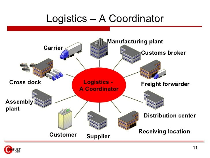 Logistics is defined as a business planning framework Essay
