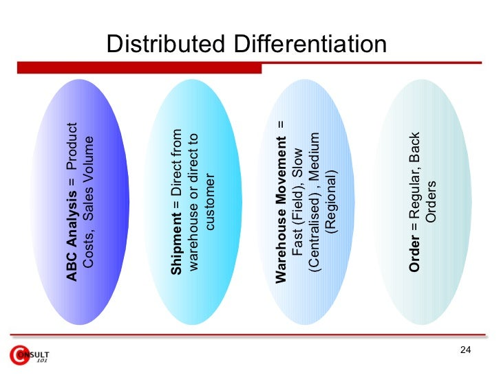 standardisation and differentiation The global challenge global market size: standardization local differentiation: customization strategy: determine best combination of global and local activities for competitive advantage 1-11 12 standarization versus adaptation globalization (standardization) developing standardized products.