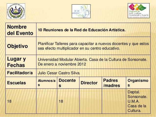 Nombre del Evento  10 Reuniones de la Red de Educación Artística.  Objetivo  Planificar Talleres para capacitar a nuevos d...