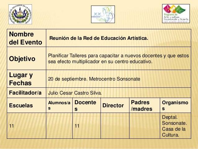 Nombre del Evento  Reunión de la Red de Educación Artística.  Objetivo  Planificar Talleres para capacitar a nuevos docent...