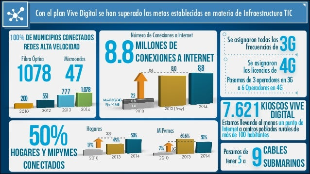 Logros Plan Vive Digital de 2010 a 2014
