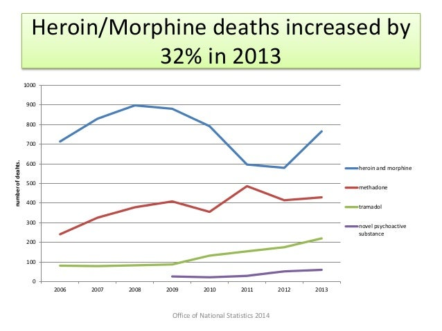 Reducing drug-related deaths: London 2014