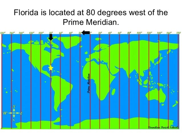 how to draw south 80 degree west