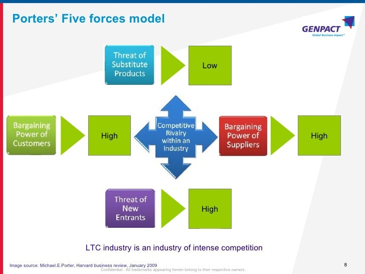 porters five forces model in restaurant industry The five forces model was devised by professor michael porter the model is a framework for analysing the nature of competition within an industry.