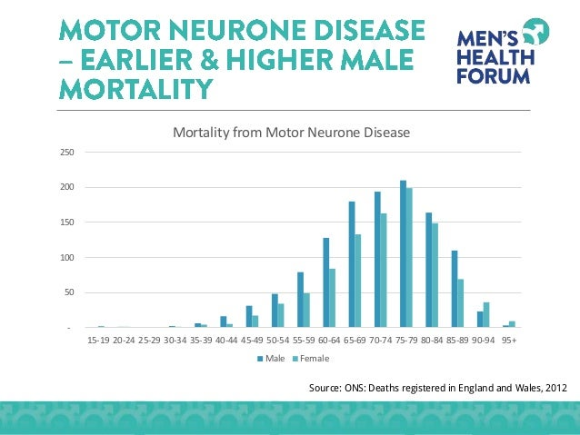 Men and long term health conditions for Motor neurone disease causes
