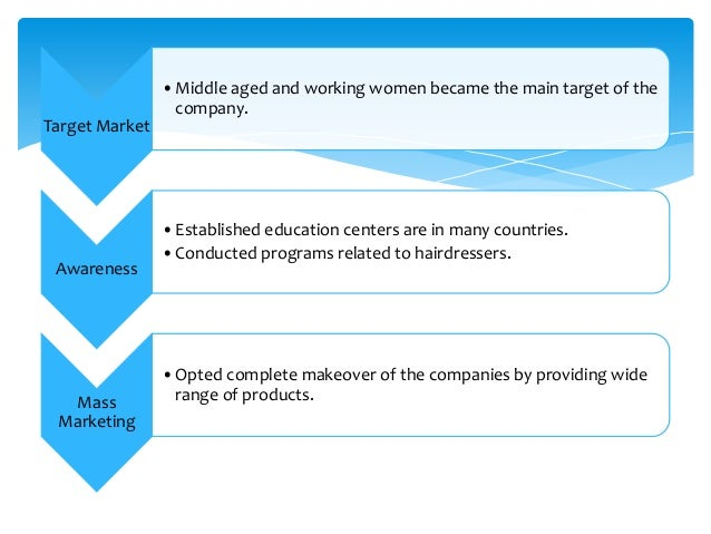 l oreal case study Diamond's case studies address packaging challenges and solutions that have resulted in successful product launches, marketing promotions, and line extensions.
