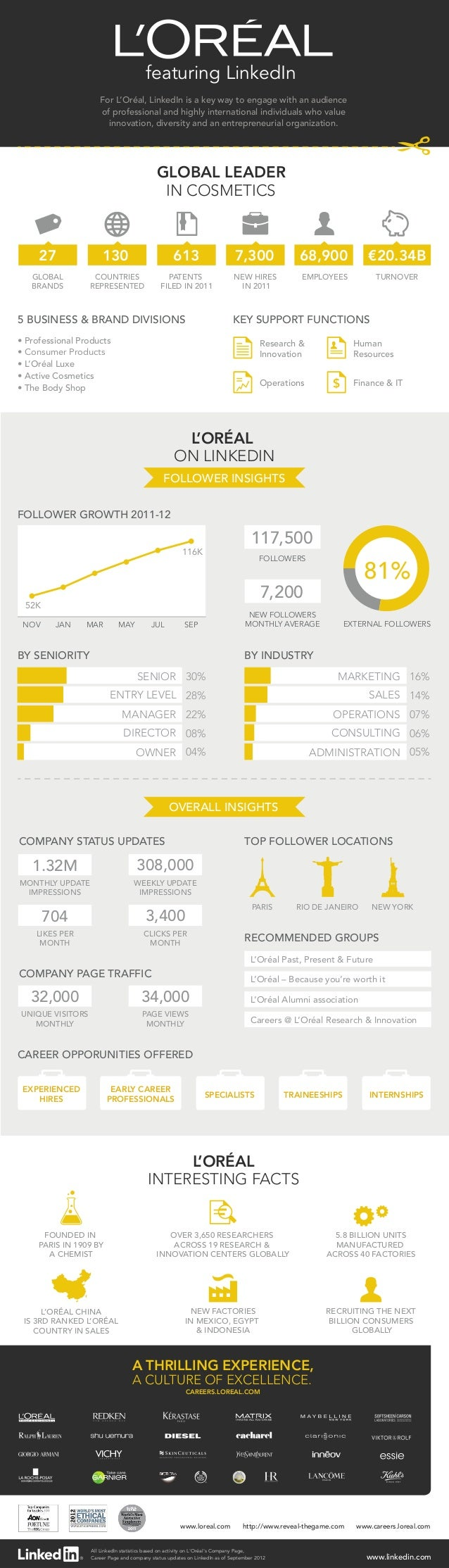 featuring LinkedIn                     For L'Oréal, LinkedIn is a key way to engage with an audience                     o...